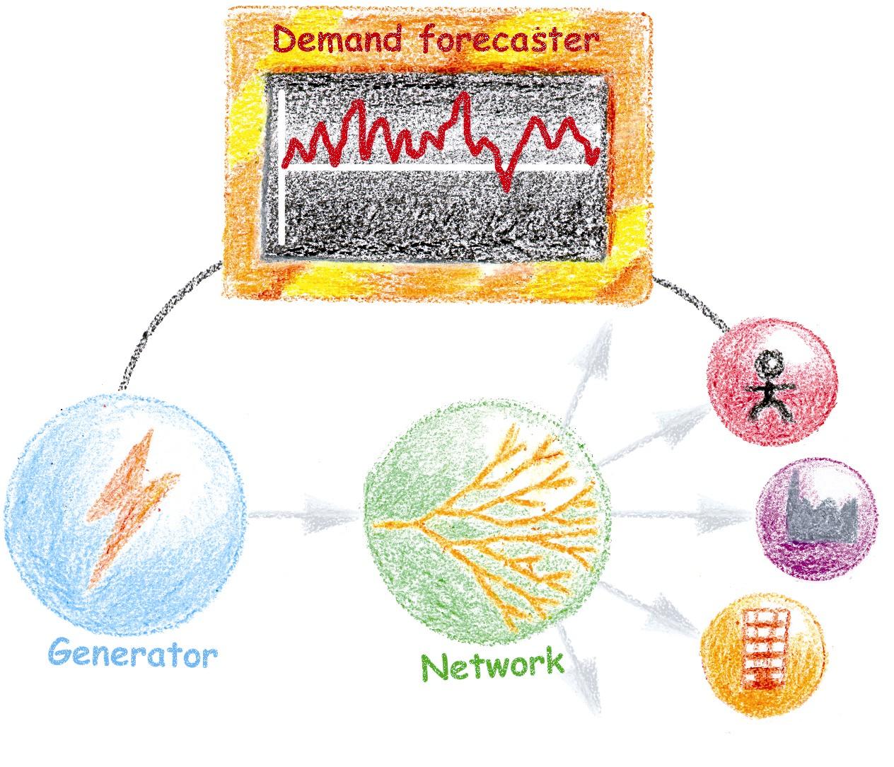 Demand Forecasting Examples For Demand Forecasting to